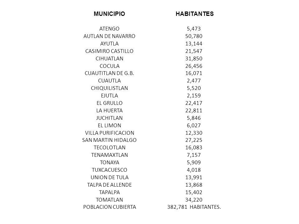 MUNICIPIO HABITANTES ATENGO5,473 AUTLAN DE NAVARRO50,780 AYUTLA13,144 CASIMIRO CASTILLO21,547 CIHUATLAN31,850 COCULA26,456 CUAUTITLAN DE G.B.16,071 CUAUTLA2,477 CHIQUILISTLAN5,520 EJUTLA2,159 EL GRULLO22,417 LA HUERTA22,811 JUCHITLAN5,846 EL LIMON6,027 VILLA PURIFICACION12,330 SAN MARTIN HIDALGO27,225 TECOLOTLAN16,083 TENAMAXTLAN7,157 TONAYA5,909 TUXCACUESCO4,018 UNION DE TULA13,991 TALPA DE ALLENDE13,868 TAPALPA15,402 TOMATLAN34,220 POBLACION CUBIERTA382,781 HABITANTES.