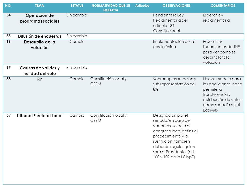 NO.TEMAESTATUS NORMATIVIDAD QUE SE IMPACTA ArtículosOBSERVACIONESCOMENTARIOS 54 Operación de programas sociales Sin cambio Pendiente la Ley Reglamenta