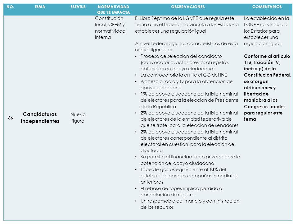 NO.TEMAESTATUS NORMATIVIDAD QUE SE IMPACTA OBSERVACIONESCOMENTARIOS 66 Candidaturas Independientes Nueva figura Constitución local, CEEM y normativida