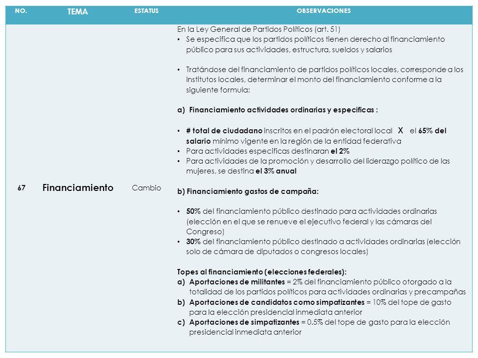 NO. TEMA ESTATUSOBSERVACIONES 67 Financiamiento Cambio En la Ley General de Partidos Políticos (art. 51) Se especifica que los partidos políticos tien