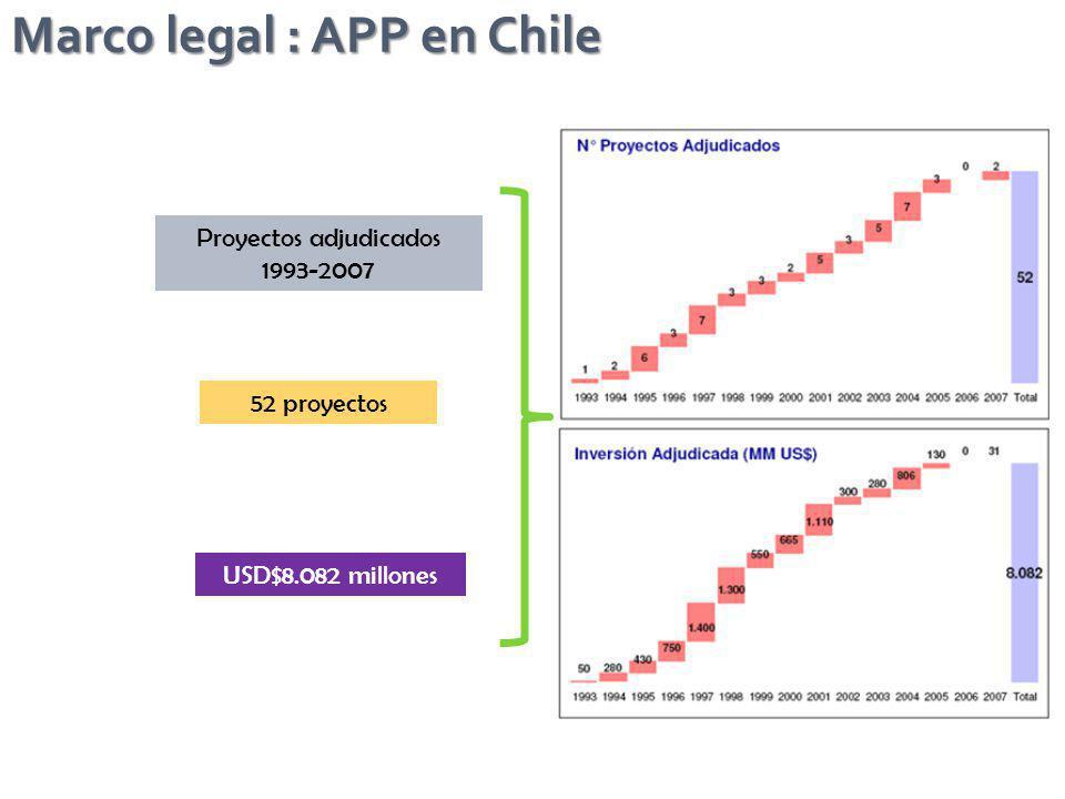 Proyectos adjudicados 1993-2007 52 proyectos USD$8.082 millones