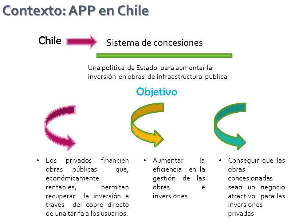 Contexto: APP en Chile Una política de Estado para aumentar la inversión en obras de infraestructura pública Chile Los privados financien obras públic