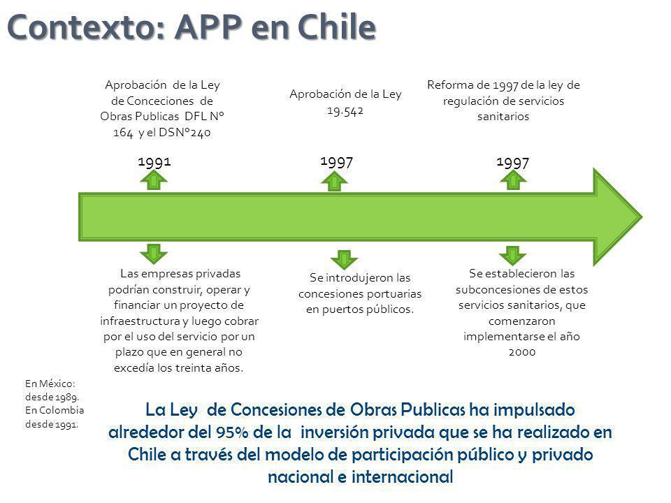 Contexto: APP en Chile La Ley de Concesiones de Obras Publicas ha impulsado alrededor del 95% de la inversión privada que se ha realizado en Chile a t