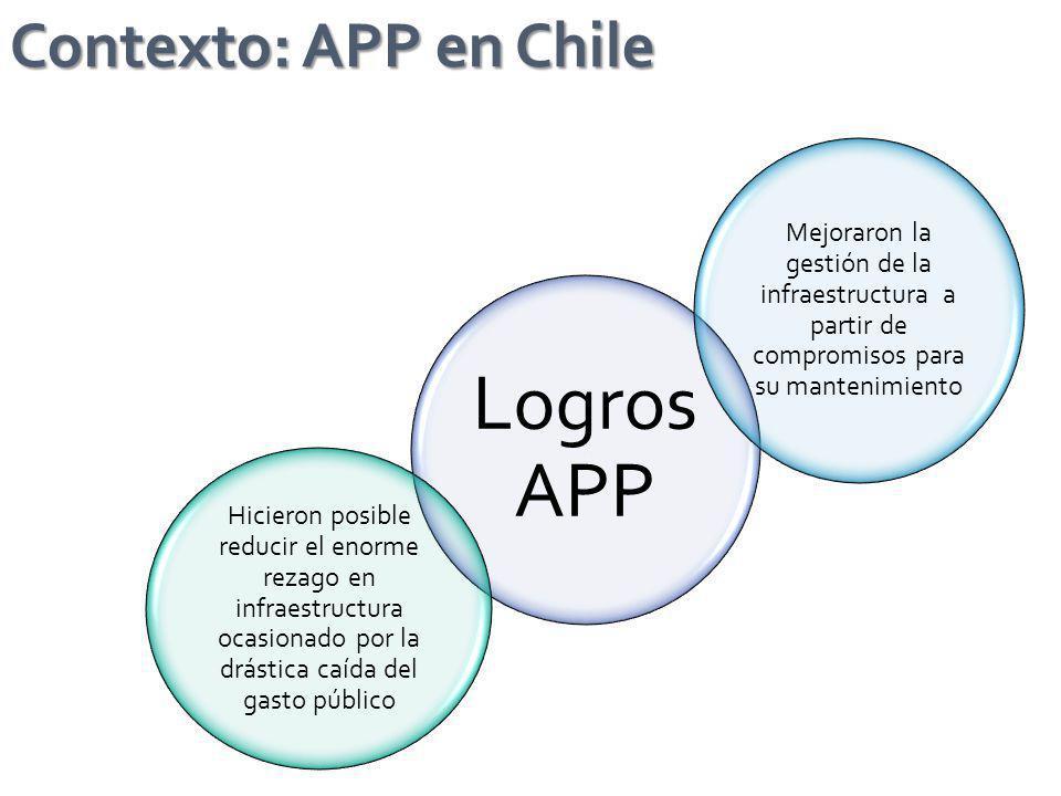 Contexto: APP en Chile Logros APP Mejoraron la gestión de la infraestructura a partir de compromisos para su mantenimiento Hicieron posible reducir el