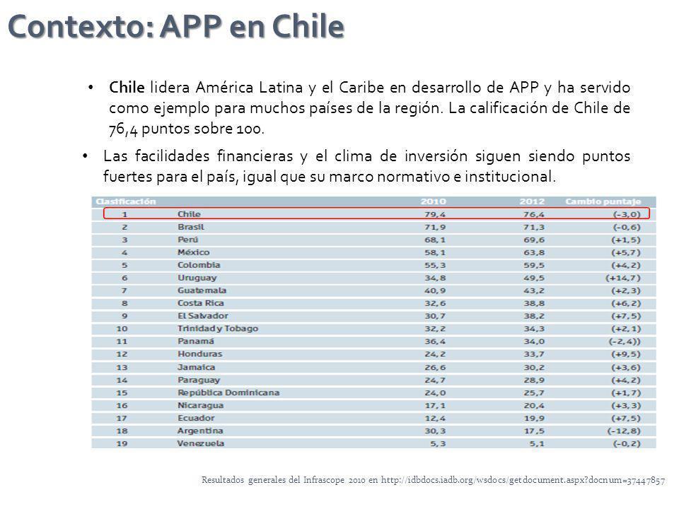Chile lidera América Latina y el Caribe en desarrollo de APP y ha servido como ejemplo para muchos países de la región. La calificación de Chile de 76