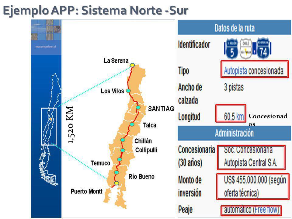 Ejemplo APP: Sistema Norte -Sur 1,520 KM Concesionad os