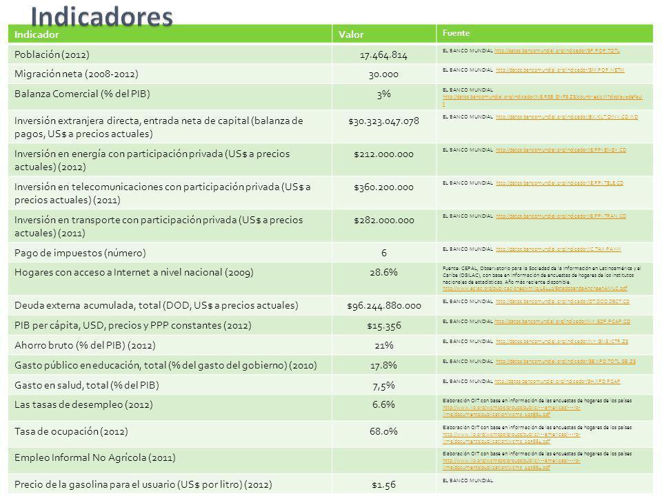 IndicadorValor Fuente Población (2012)17.464.814 EL BANCO MUNDIAL http://datos.bancomundial.org/indicador/SP.POP.TOTLhttp://datos.bancomundial.org/ind