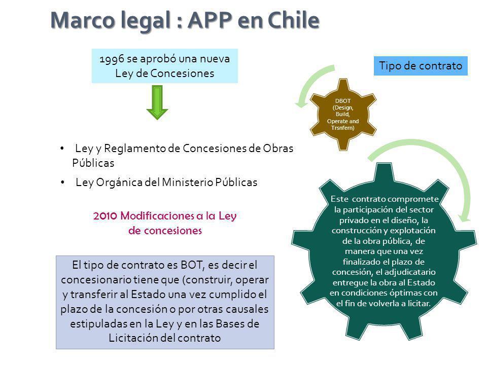 Principales modificaciones a la ley 1.Consejo de concesiones Art.