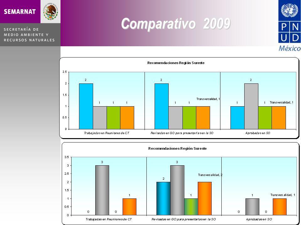 Comparativo 2009