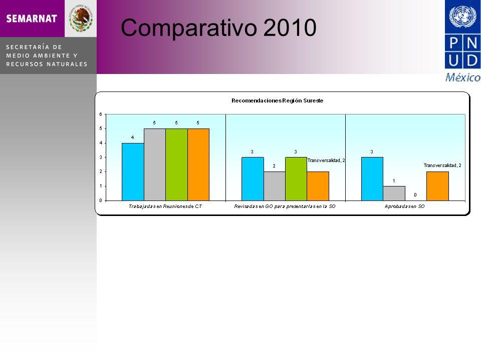 Comparativo 2010