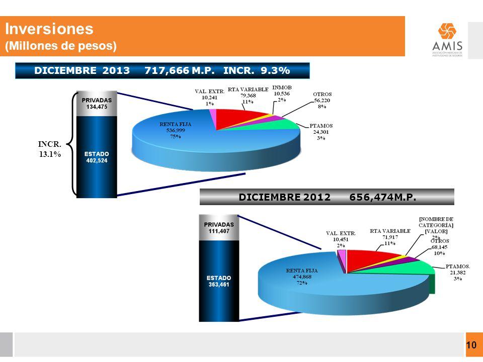 DICIEMBRE 2013 717,666 M.P. INCR. 9.3% INCR. 13.1% DICIEMBRE 2012 656,474M.P.