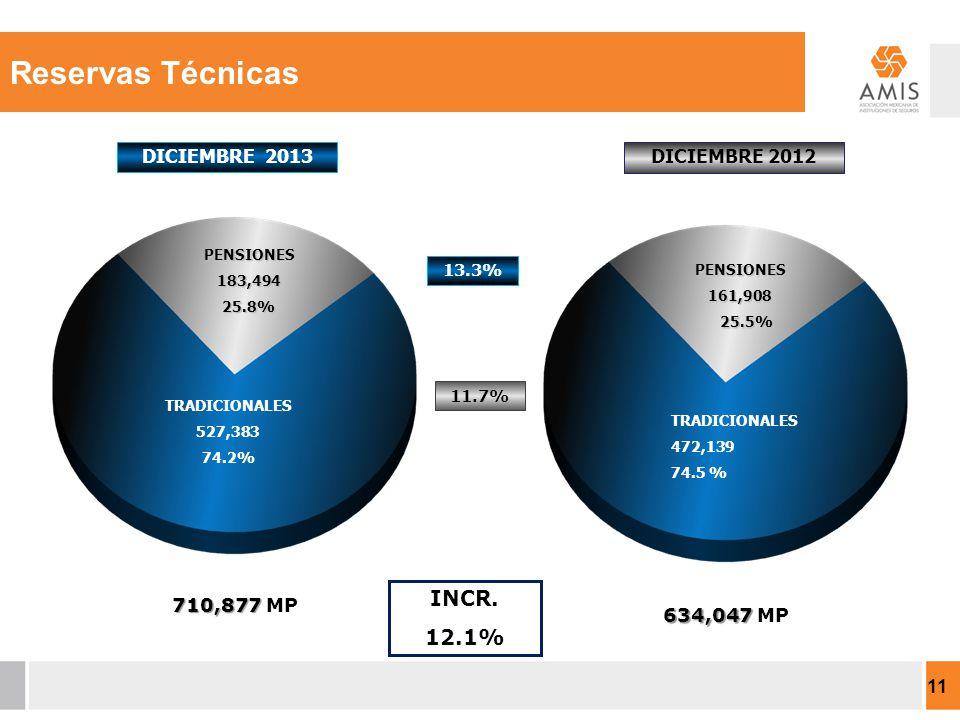 TRADICIONALES 527,383 74.2% DICIEMBRE 2013 DICIEMBRE 2012 INCR.