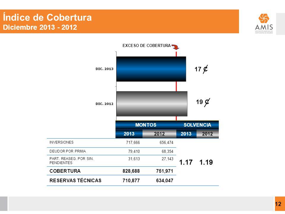 MONTOSSOLVENCIA 2013201220132012 INVERSIONES 717,666656,474 1.171.19 DEUDOR POR PRIMA 79,41068,354 PART.