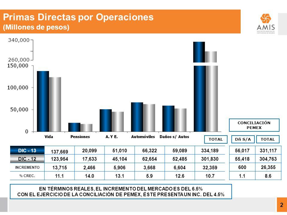2 TOTAL 340,000 260,000 EN TÉRMINOS REALES, EL INCREMENTO DEL MERCADO ES DEL 6.5% CON EL EJERCICIO DE LA CONCILIACIÓN DE PEMEX, ÉSTE PRESENTA UN INC.