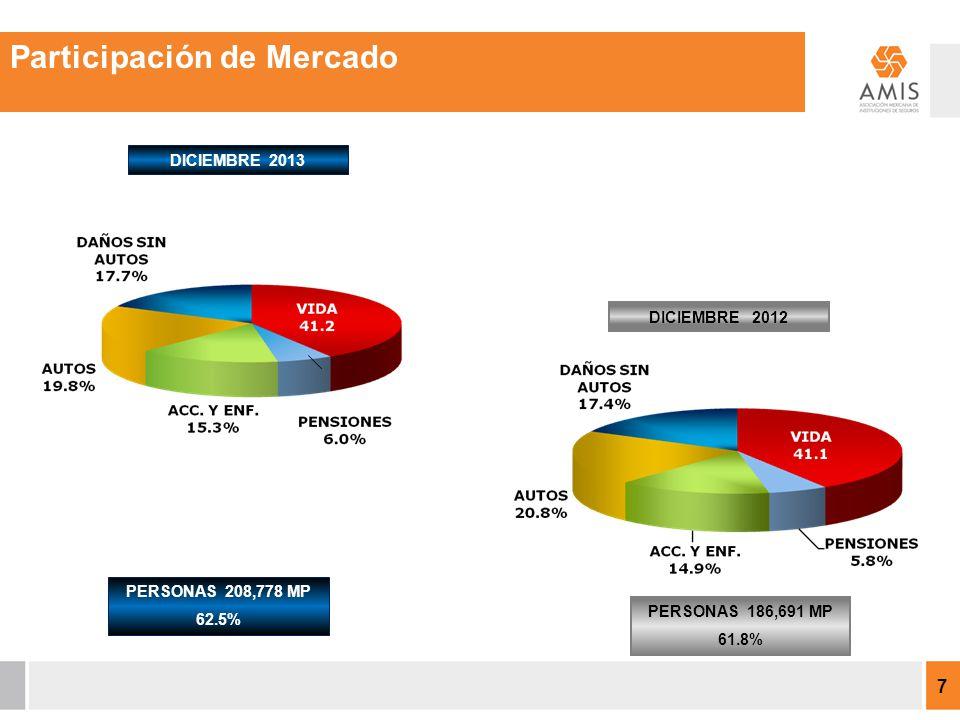 DICIEMBRE 2012 PERSONAS 208,778 MP 62.5% PERSONAS 186,691 MP 61.8% DICIEMBRE 2013 7 Participación de Mercado