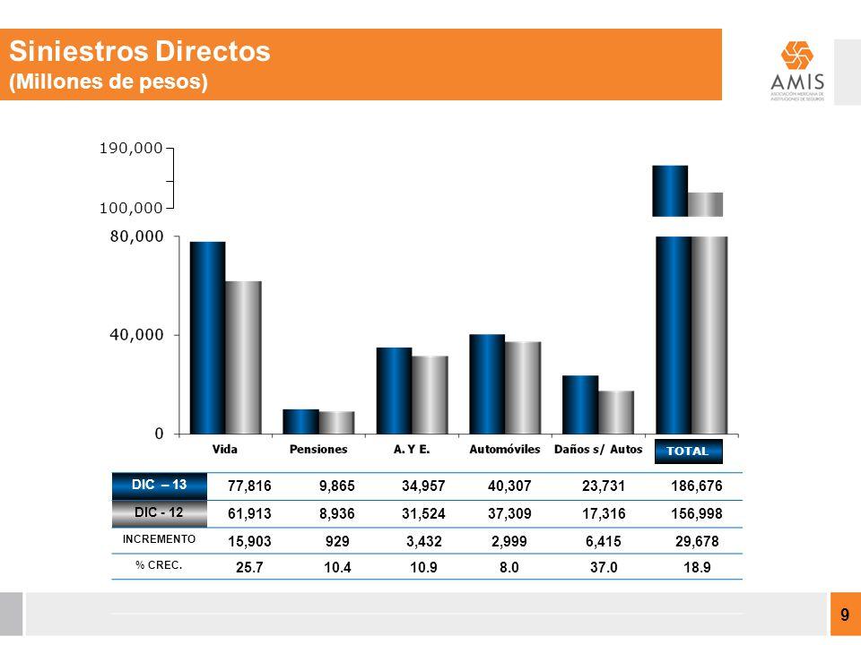 DICIEMBRE 2013 717,666 M.P.INCR. 9.3% INCR. 13.1% DICIEMBRE 2012 656,474M.P.