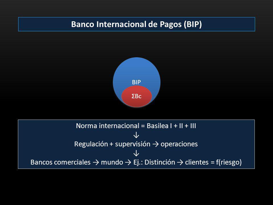 Banco Internacional de Pagos (BIP) Norma internacional = Basilea I + II + III Regulación + supervisión operaciones Bancos comerciales mundo Ej.: Disti