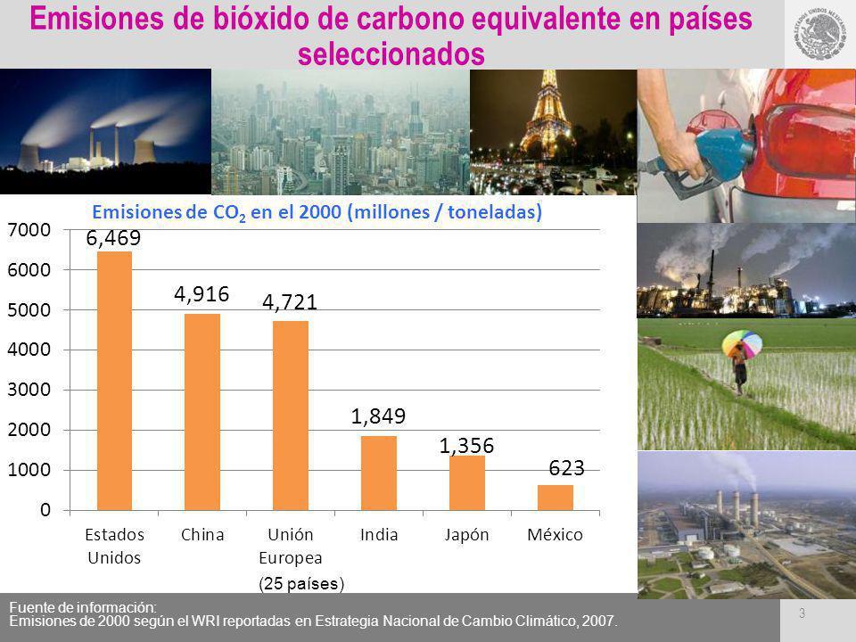 Emisiones de bióxido de carbono equivalente en países seleccionados Fuente de información: Emisiones de 2000 según el WRI reportadas en Estrategia Nac