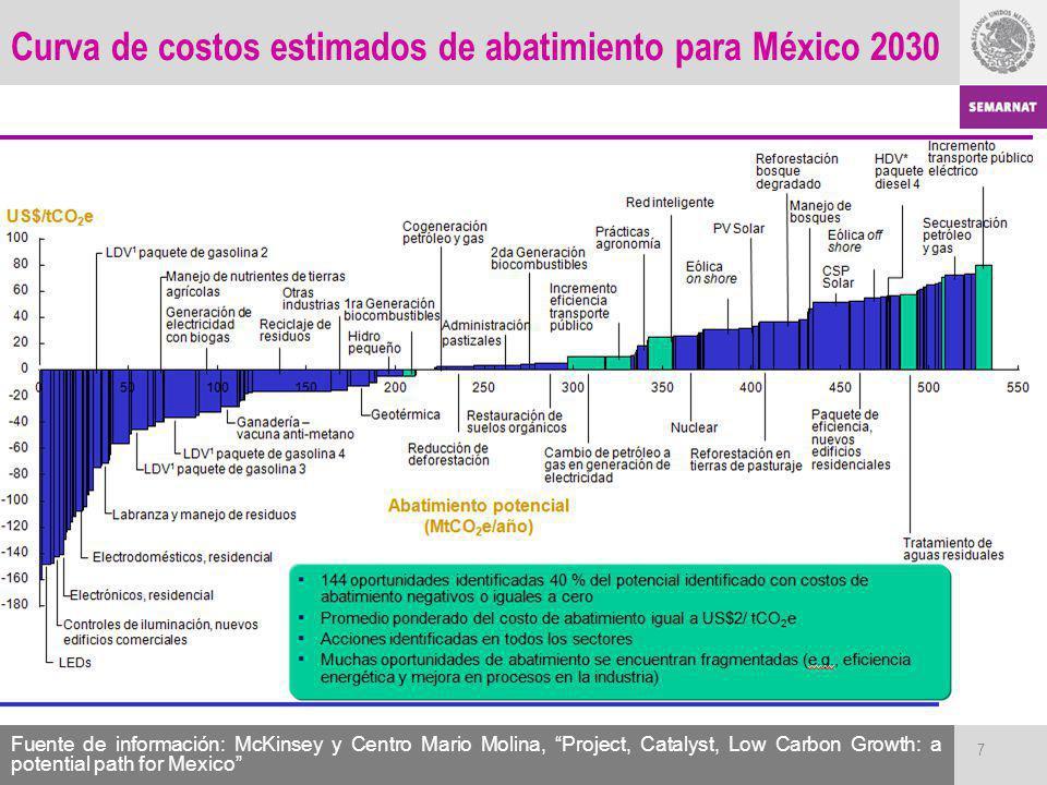 Curva de costos estimados de abatimiento para México 2030 7 Fuente de información: McKinsey y Centro Mario Molina, Project, Catalyst, Low Carbon Growt