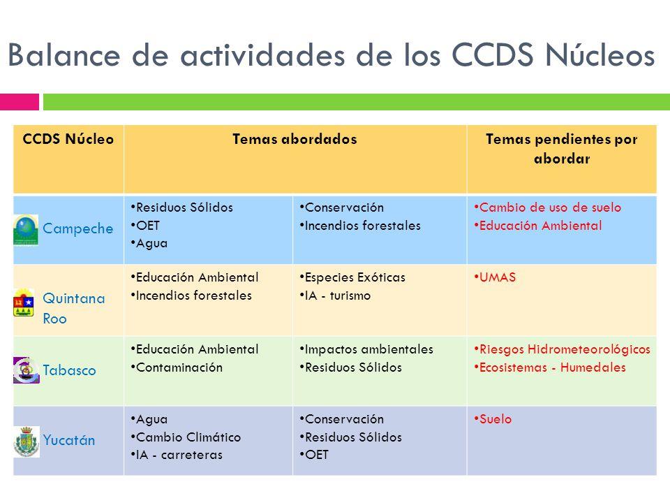 Balance de actividades de los CCDS Núcleos CCDS NúcleoTemas abordadosTemas pendientes por abordar Campeche Residuos Sólidos OET Agua Conservación Ince