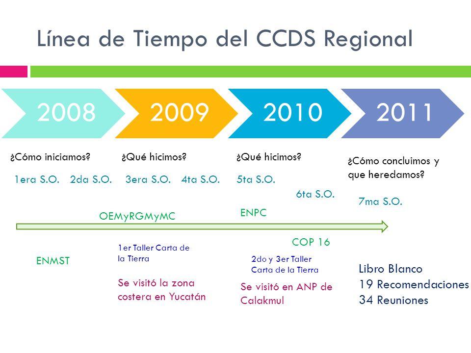 Línea de Tiempo del CCDS Regional 2008200920102011 ¿Cómo iniciamos?¿Qué hicimos? ¿Cómo concluimos y que heredamos? ¿Qué hicimos? Libro Blanco 19 Recom
