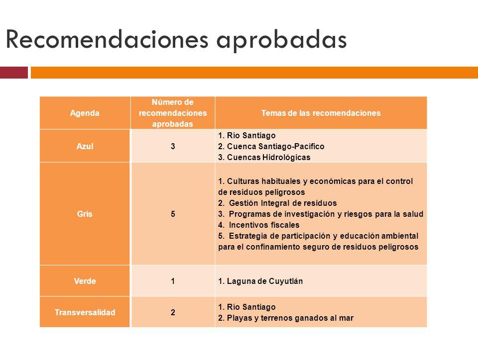 Recomendaciones aprobadas Agenda Número de recomendaciones aprobadas Temas de las recomendaciones Azul3 1.
