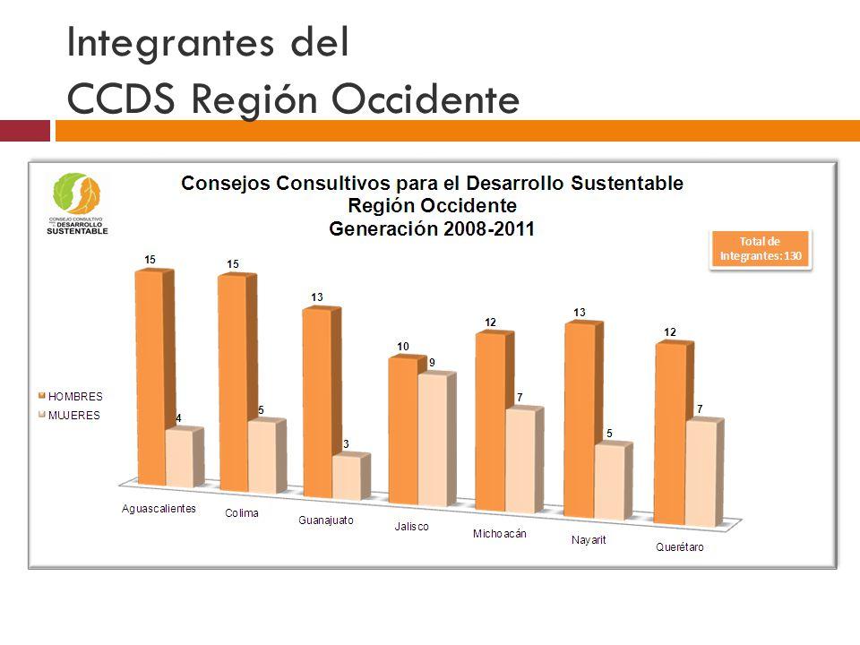 CONSEJOS CONSULTIVO PARA EL DESARROLLO SUSTENTABLE REGIÓN OCCIDENTE GENERACIÓN 2008 - 2011