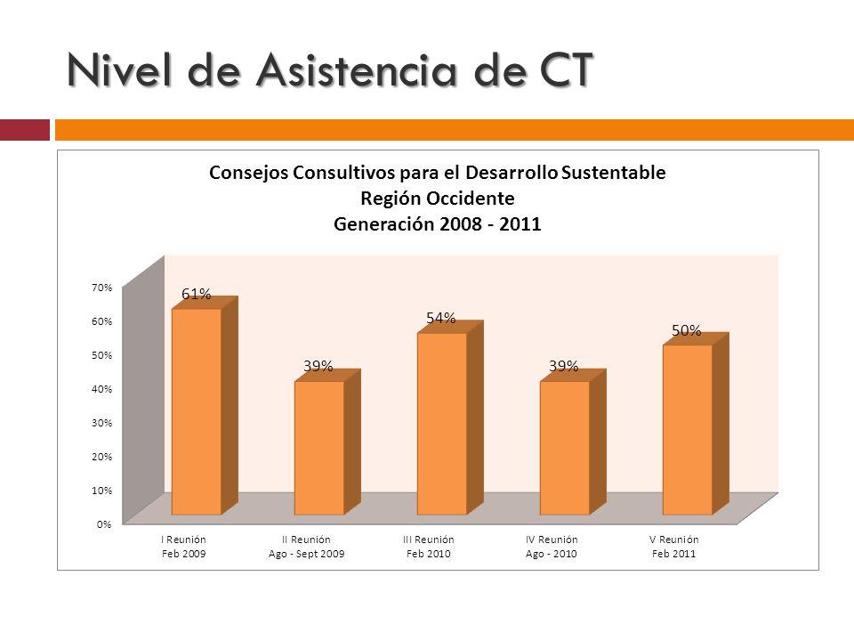 Nivel de Asistencia de CT