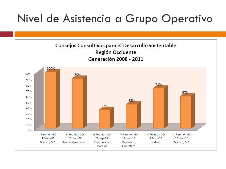 Nivel de Asistencia a Grupo Operativo