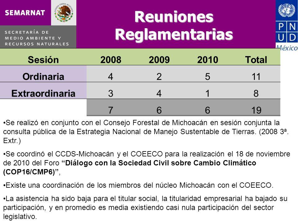 Reuniones Reglamentarias Sesión200820092010Total Ordinaria42511 Extraordinaria3418 76619 Se realizó en conjunto con el Consejo Forestal de Michoacán e