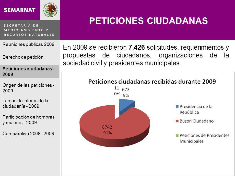 PETICIONES CIUDADANAS Lo malo En 2009 se recibieron 7,426 solicitudes, requerimientos y propuestas de ciudadanos, organizaciones de la sociedad civil y presidentes municipales.