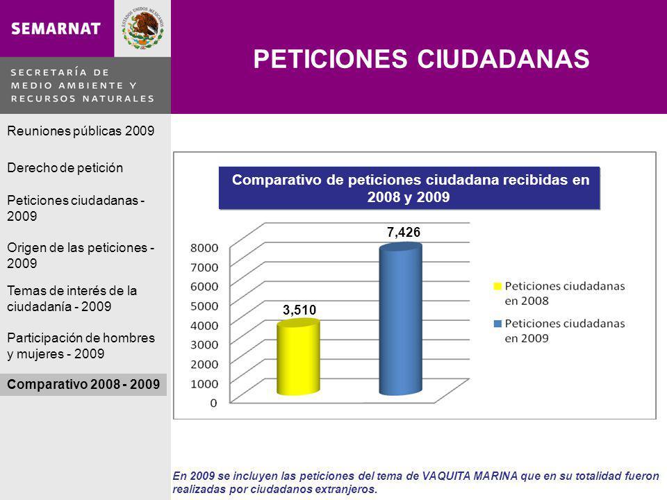 PETICIONES CIUDADANAS Lo malo En 2009 se incluyen las peticiones del tema de VAQUITA MARINA que en su totalidad fueron realizadas por ciudadanos extranjeros.