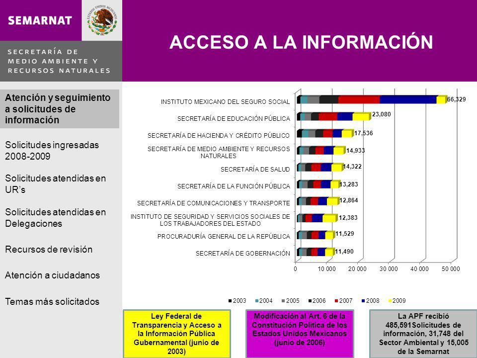 Lo malo Atención y seguimiento a solicitudes de información Ley Federal de Transparencia y Acceso a la Información Pública Gubernamental (junio de 2003) Modificación al Art.