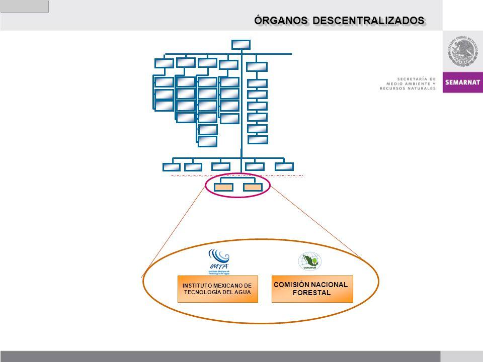 COMISIÓN NACIONAL FORESTAL INSTITUTO MEXICANO DE TECNOLOGÍA DEL AGUA ÓRGANOS DESCENTRALIZADOS