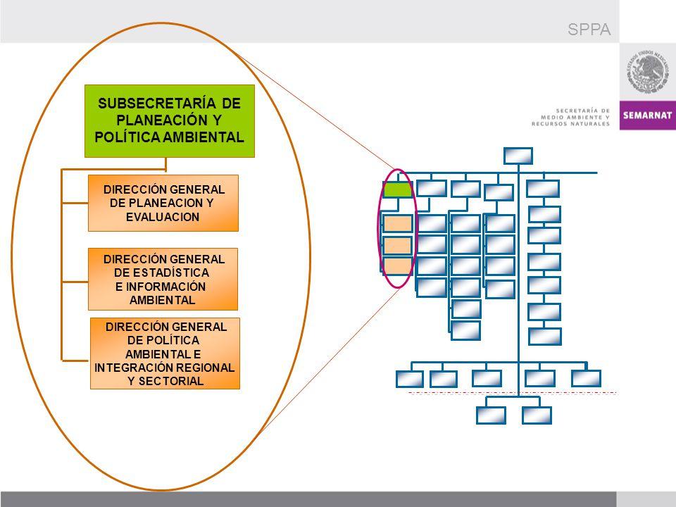 SUBSECRETARÍA DE PLANEACIÓN Y POLÍTICA AMBIENTAL DIRECCIÓN GENERAL DE POLÍTICA AMBIENTAL E INTEGRACIÓN REGIONAL Y SECTORIAL DIRECCIÓN GENERAL DE ESTAD