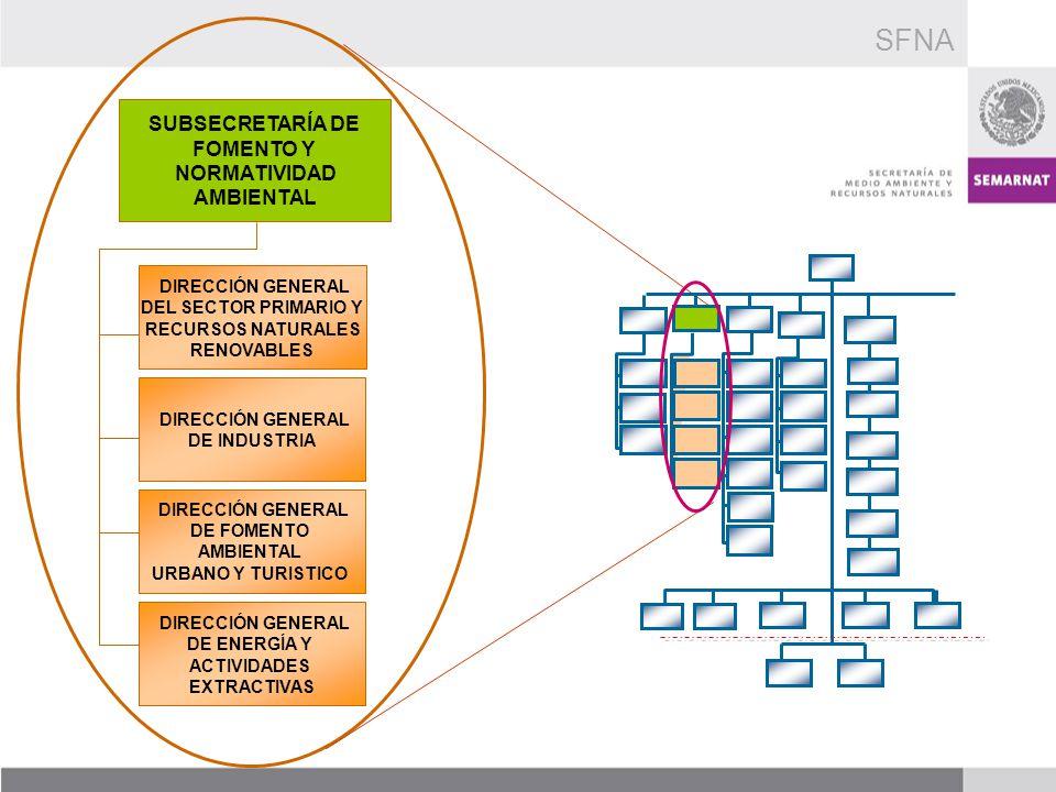 SUBSECRETARÍA DE FOMENTO Y NORMATIVIDAD AMBIENTAL DIRECCIÓN GENERAL DE FOMENTO AMBIENTAL URBANO Y TURISTICO DIRECCIÓN GENERAL DE INDUSTRIA DIRECCIÓN G