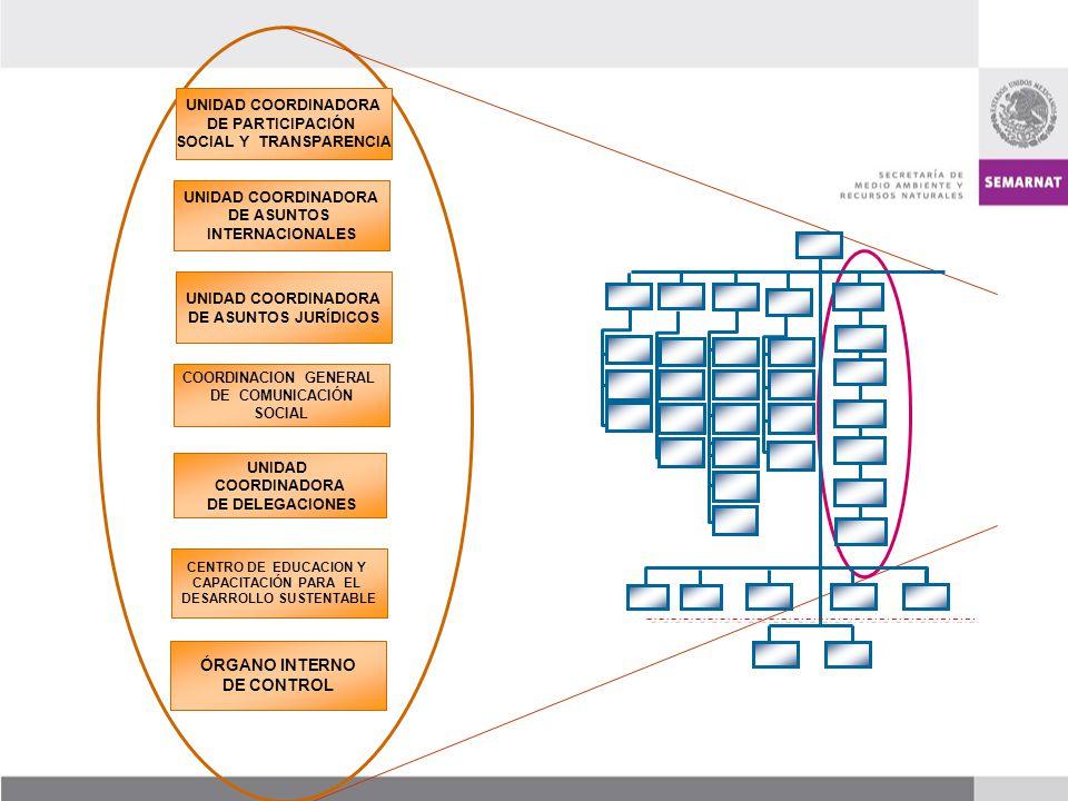 ÓRGANO INTERNO DE CONTROL UNIDAD COORDINADORA DE ASUNTOS JURÍDICOS COORDINACION GENERAL DE COMUNICACIÓN SOCIAL CENTRO DE EDUCACION Y CAPACITACIÓN PARA