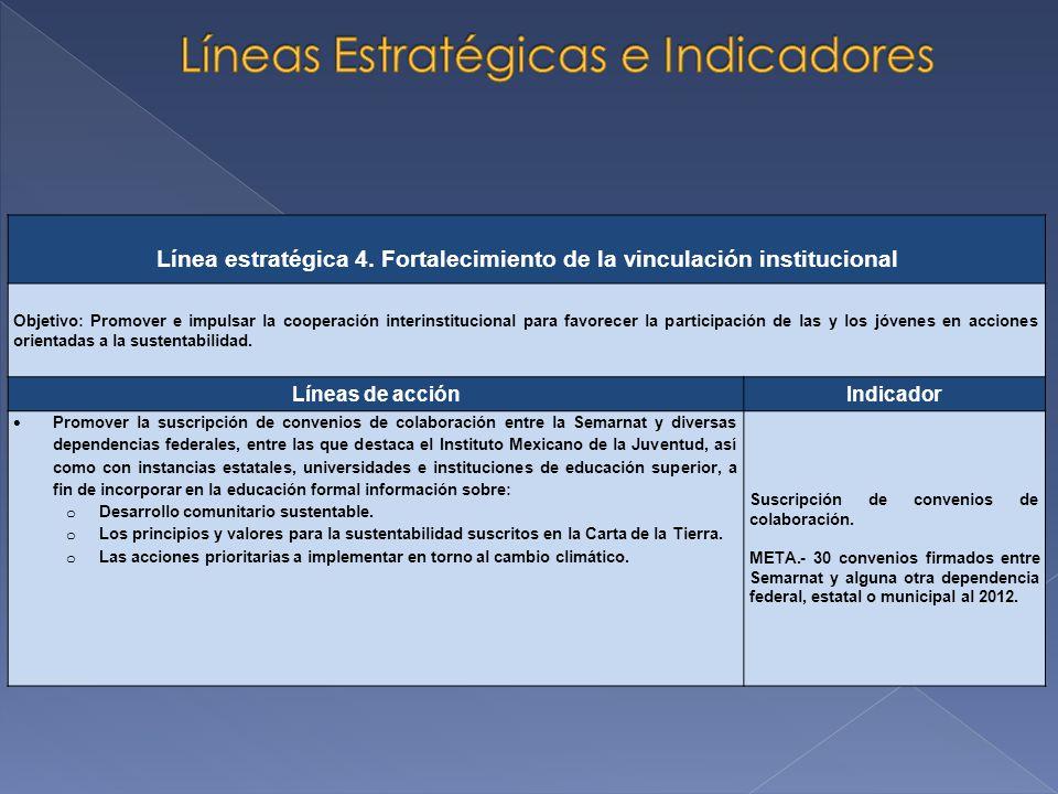 Línea estratégica 4. Fortalecimiento de la vinculación institucional Objetivo: Promover e impulsar la cooperación interinstitucional para favorecer la