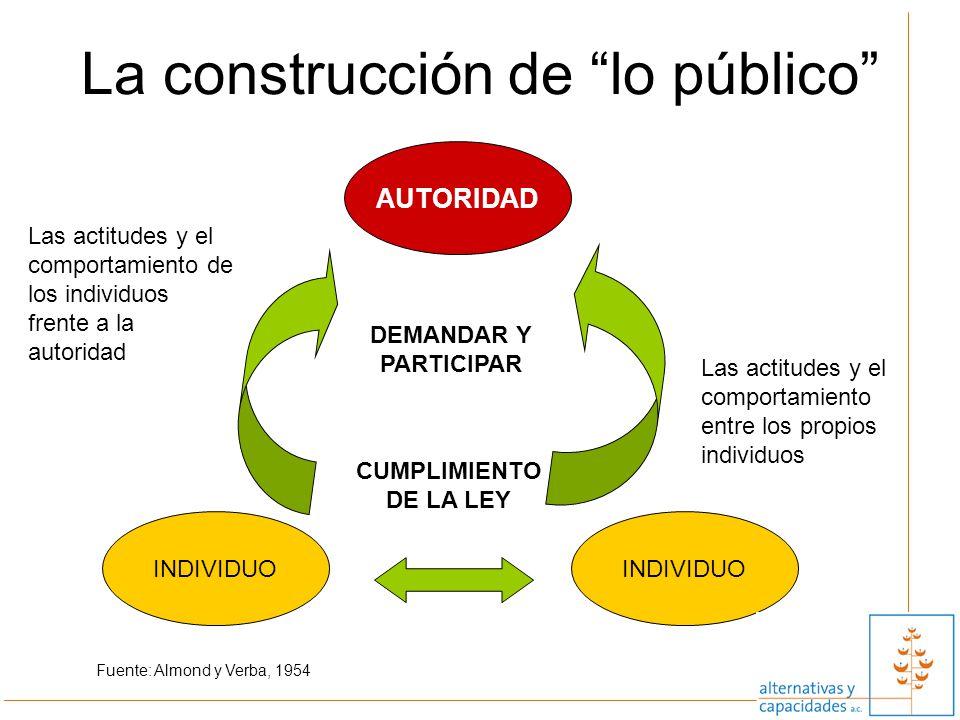 La construcción de lo público Fuente: Almond y Verba, 1954 AUTORIDAD INDIVIDUO CUMPLIMIENTO DE LA LEY DEMANDAR Y PARTICIPAR Las actitudes y el comport