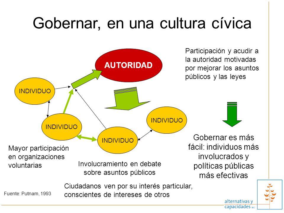 Gobernar, en una cultura cívica AUTORIDAD Involucramiento en debate sobre asuntos públicos INDIVIDUO Mayor participación en organizaciones voluntarias
