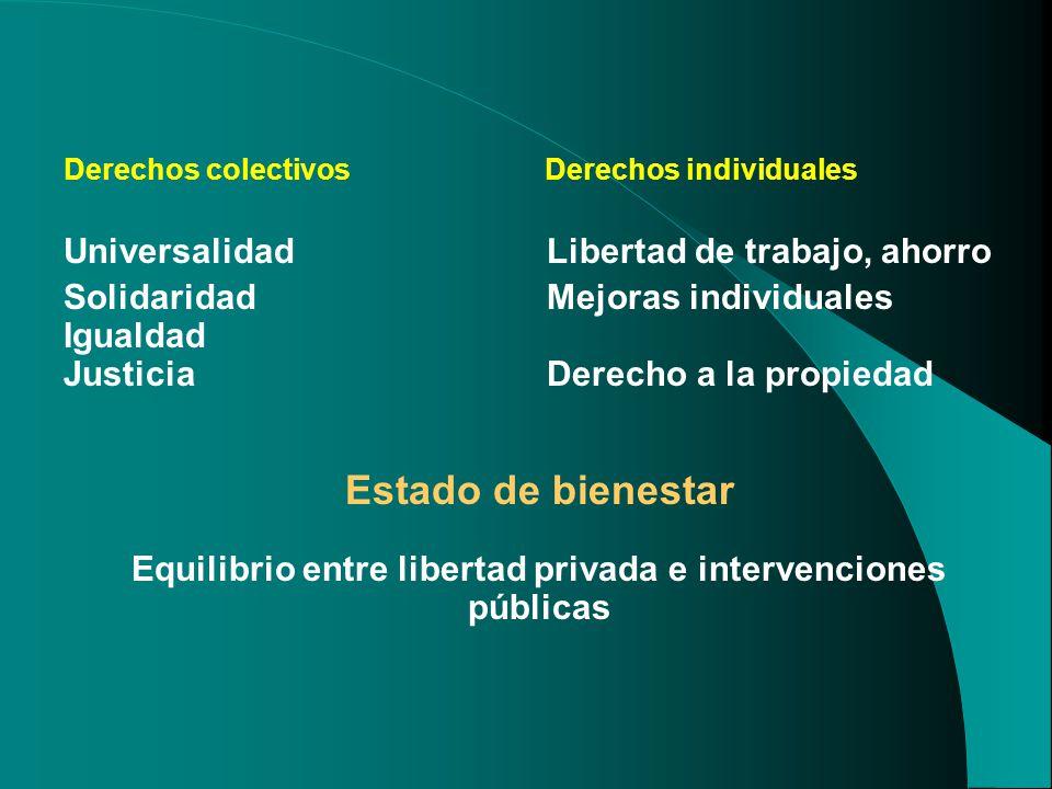 Derechos colectivos Derechos individuales Universalidad Libertad de trabajo, ahorro Solidaridad Mejoras individuales Igualdad Justicia Derecho a la propiedad Estado de bienestar Equilibrio entre libertad privada e intervenciones públicas