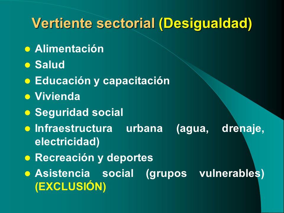 Vertiente sectorial (Desigualdad) Alimentación Salud Educación y capacitación Vivienda Seguridad social Infraestructura urbana (agua, drenaje, electricidad) Recreación y deportes Asistencia social (grupos vulnerables) (EXCLUSIÓN)