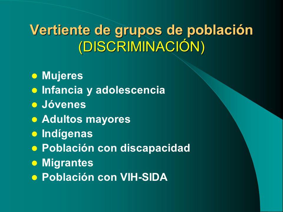 Vertiente de grupos de población (DISCRIMINACIÓN) Mujeres Infancia y adolescencia Jóvenes Adultos mayores Indígenas Población con discapacidad Migrantes Población con VIH-SIDA
