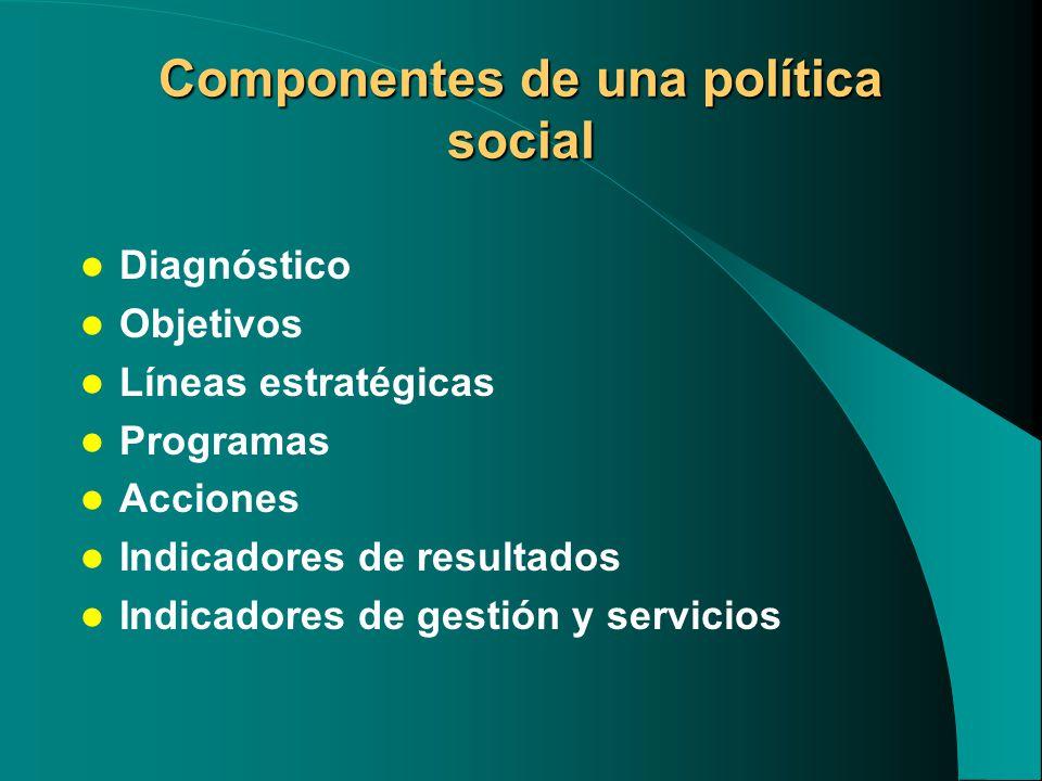 Componentes de una política social Diagnóstico Objetivos Líneas estratégicas Programas Acciones Indicadores de resultados Indicadores de gestión y servicios