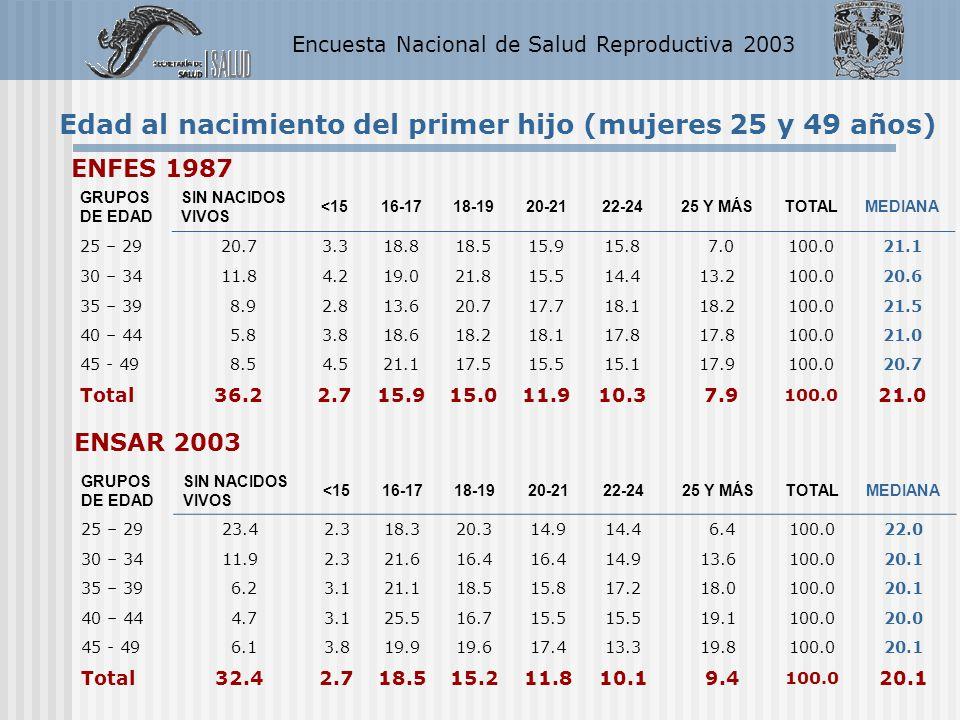 Encuesta Nacional de Salud Reproductiva 2003 Edad al nacimiento del primer hijo (mujeres 25 y 49 años) ENFES 1987 GRUPOS DE EDAD SIN NACIDOS VIVOS <15