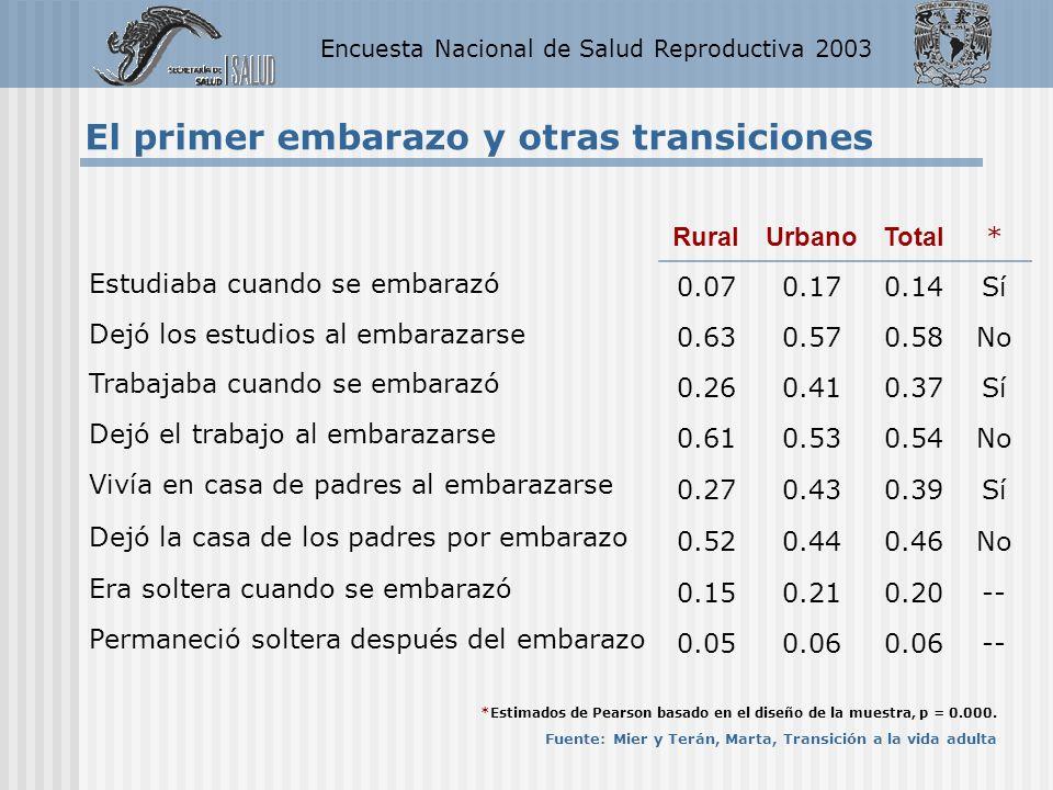 Encuesta Nacional de Salud Reproductiva 2003 El primer embarazo y otras transiciones RuralUrbanoTotal * Estudiaba cuando se embarazó 0.070.170.14Sí De