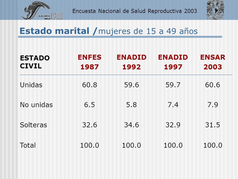 Encuesta Nacional de Salud Reproductiva 2003 ESTADO CIVIL ENFES 1987 ENADID 1992 ENADID 1997 ENSAR 2003 Unidas60.859.659.760.6 No unidas6.55.87.47.9 S