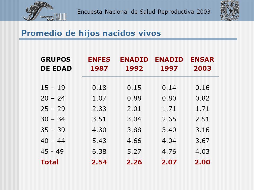 Encuesta Nacional de Salud Reproductiva 2003 Promedio de hijos nacidos vivos GRUPOS DE EDAD ENFES 1987 ENADID 1992 ENADID 1997 ENSAR 2003 15 – 190.180