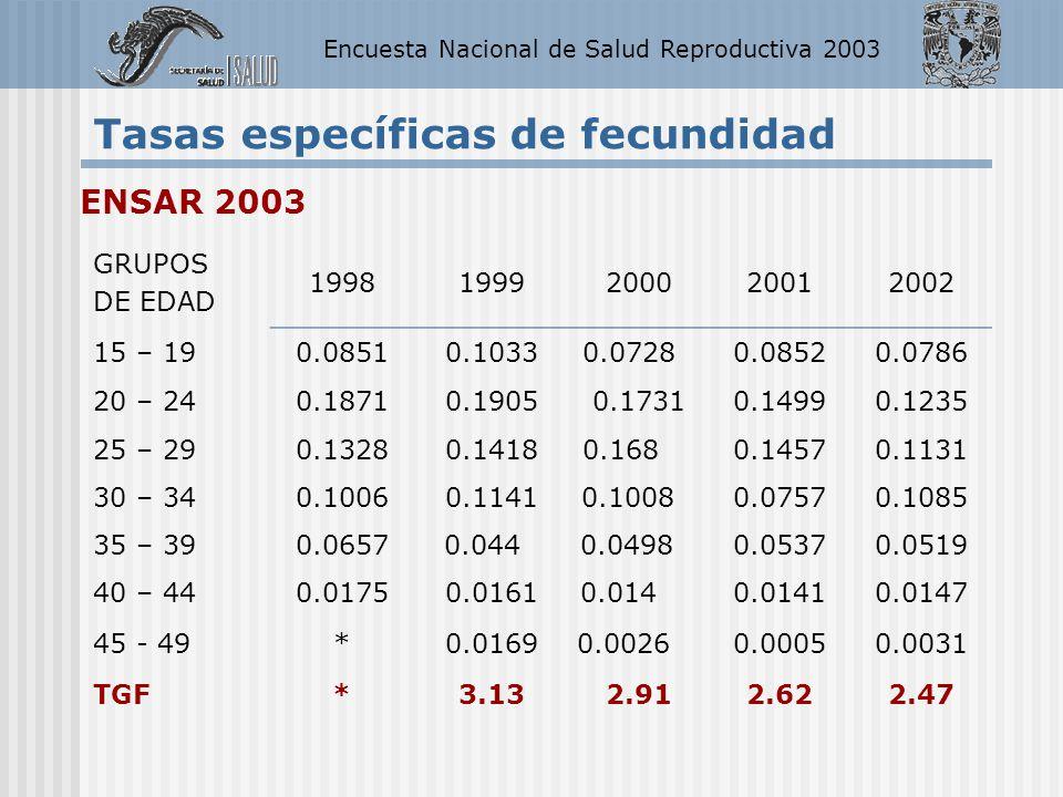 Encuesta Nacional de Salud Reproductiva 2003 Tasas específicas de fecundidad ENSAR 2003 GRUPOS DE EDAD 19981999200020012002 15 – 190.08510.10330.07280