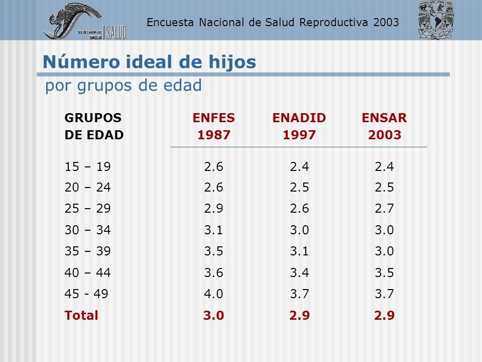 Encuesta Nacional de Salud Reproductiva 2003 GRUPOS DE EDAD ENFES 1987 ENADID 1997 ENSAR 2003 15 – 192.62.4 20 – 242.62.5 25 – 292.92.62.7 30 – 343.13